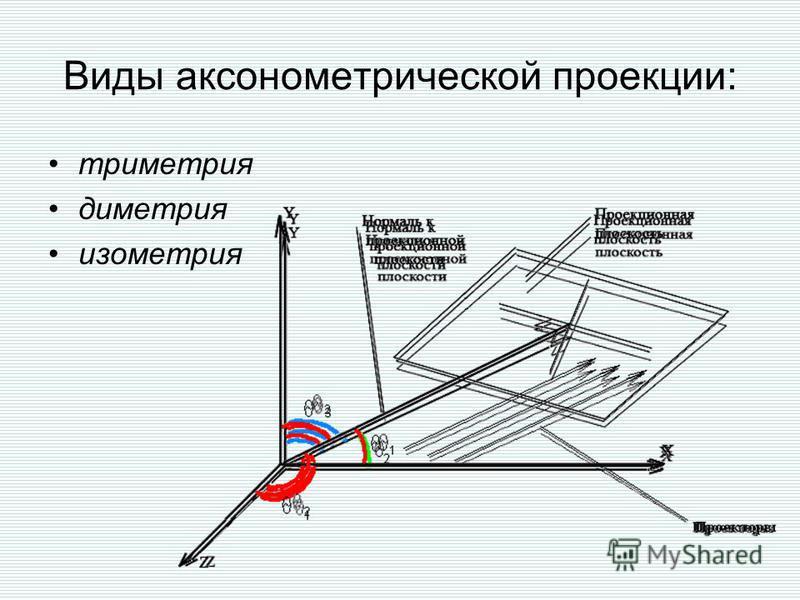 Виды аксонометрической проекции: триметрия диметрия изометрия