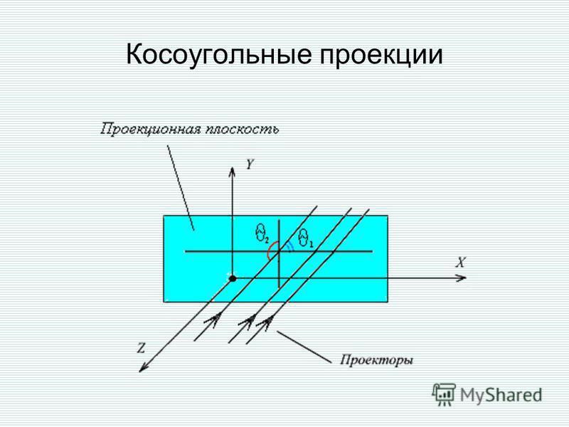 Косоугольные проекции