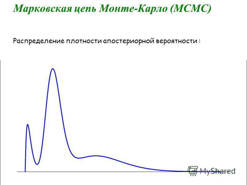Распределение плотности апостериорной вероятности : Марковская цепь Монте-Карло (МСМС)