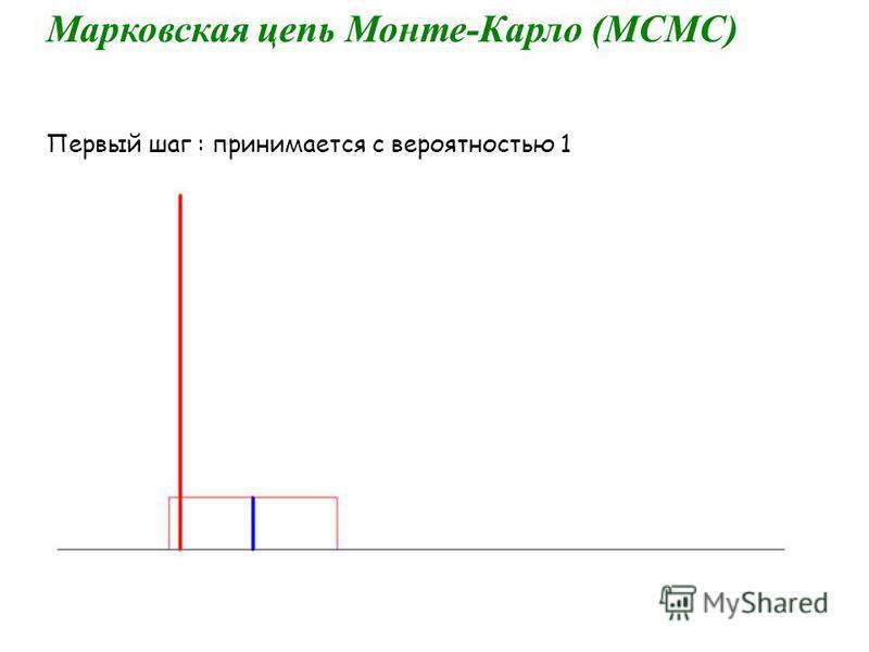 Марковская цепь Монте-Карло (МСМС) Первый шаг : принимается с вероятностью 1