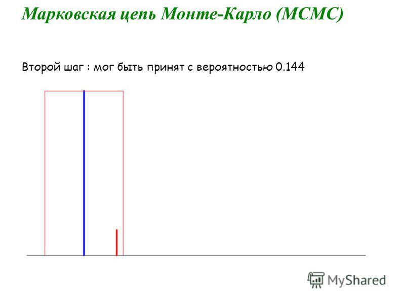 Марковская цепь Монте-Карло (МСМС) Второй шаг : мог быть принят с вероятностью 0.144
