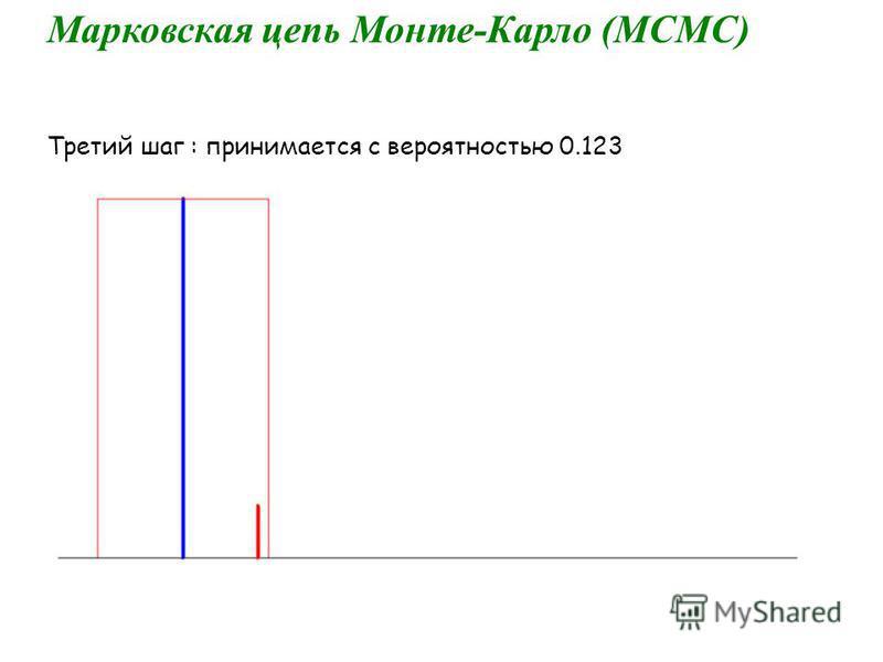 Марковская цепь Монте-Карло (МСМС) Третий шаг : принимается с вероятностью 0.123