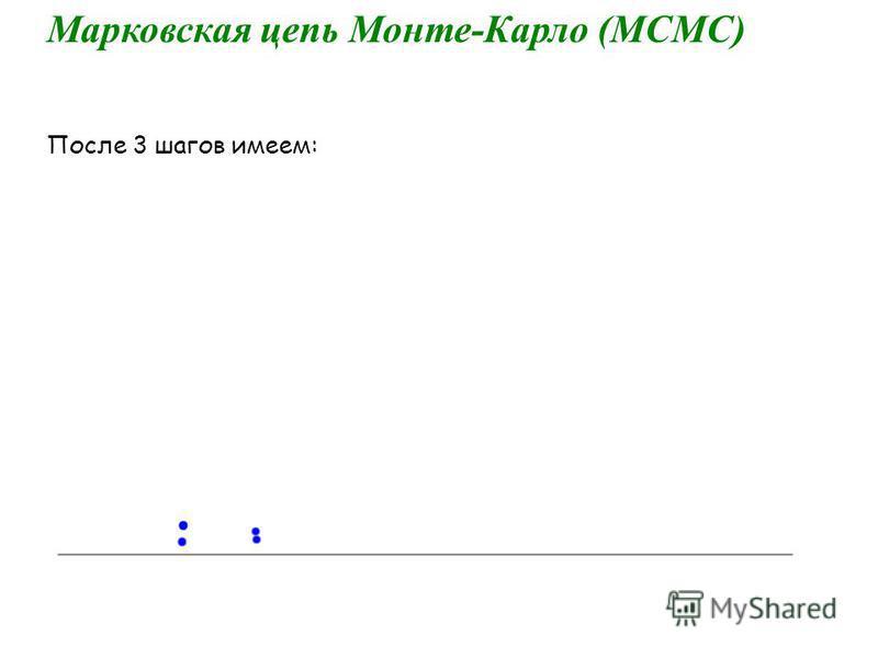 Марковская цепь Монте-Карло (МСМС) После 3 шагов имеем: