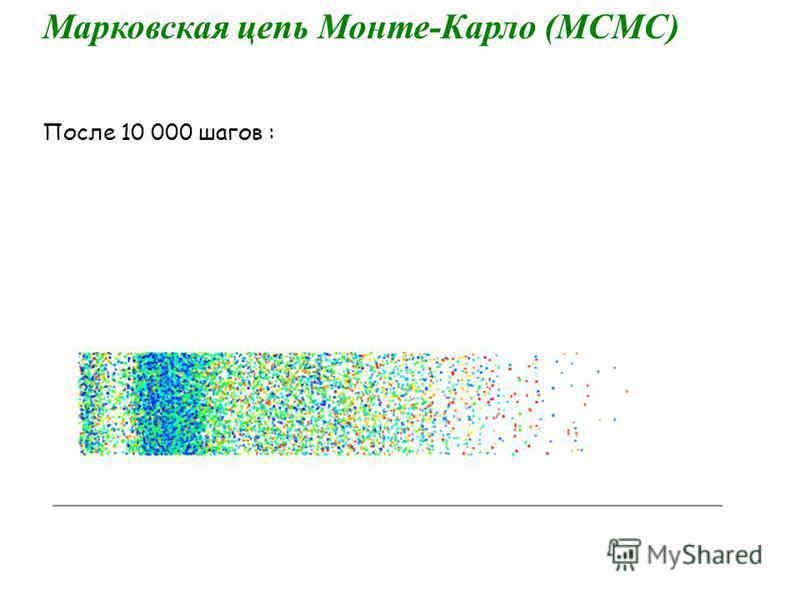 Марковская цепь Монте-Карло (МСМС) После 10 000 шагов :