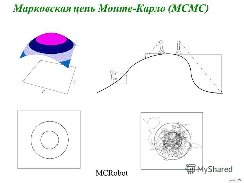 Марковская цепь Монте-Карло (МСМС) Lewis, 2006 MCRobot