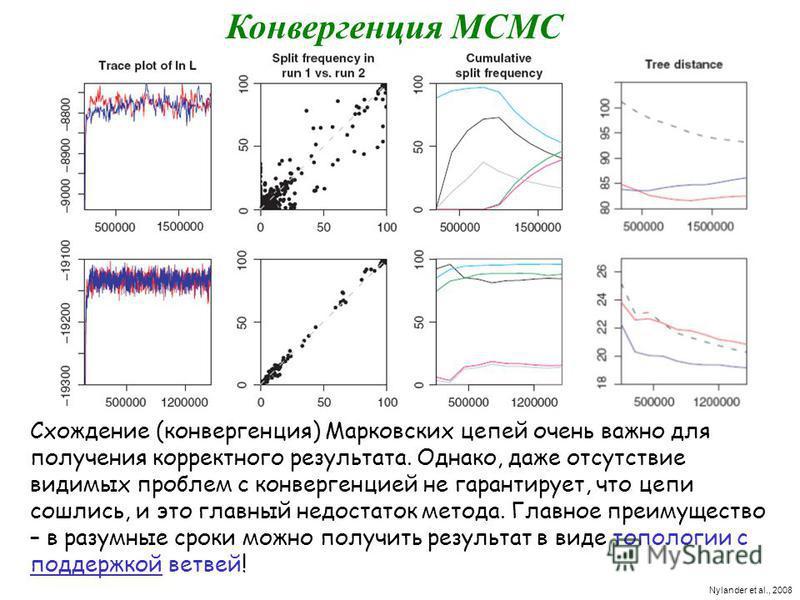 Схождение (конвергенция) Марковских цепей очень важно для получения корректного результата. Однако, даже отсутствие видимых проблем с конвергенцией не гарантирует, что цепи сошлись, и это главный недостаток метода. Главное преимущество – в разумные с
