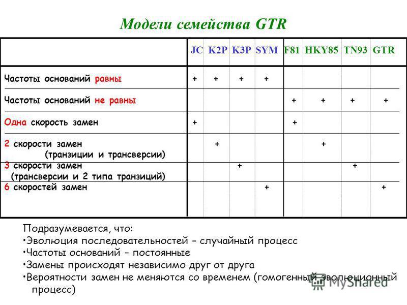 Модели семейства GTR JC K2P K3P SYM F81 HKY85 TN93 GTR Частоты оснований равны + + + + Частоты оснований не равны + + + + Одна скорость замен + + 2 скорости замен + + (транзиции и трансверсии) 3 скорости замен + + (трансверсии и 2 типа транзиций) 6 с