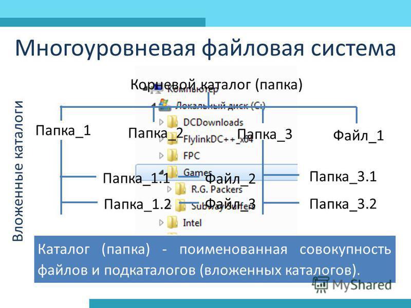Многоуровневая файловая система Корневой каталог (папка) Папка_1 Папка_2 Папка_3 Файл_1 Папка_1.1 Папка_1.2 Папка_3.1 Папка_3.2 Файл_2 Файл_3 Вложенные каталоги Каталог (папка) - поименованная совокупность файлов и подкаталогов (вложенных каталогов).