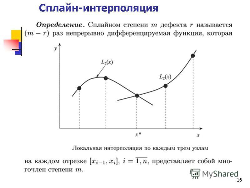 16 Сплайн-интерполяция