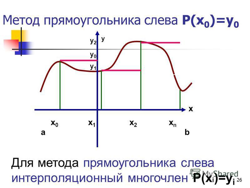 26 Метод прямоугольника слева Р(х 0 )=у 0 Для метода прямоугольника слева интерполяционный многочлен Р(х i )=у i x y x0x0 ab x1x1 x2x2 xnxn у 1 у 1 у 0 у 0 у 2 у 2
