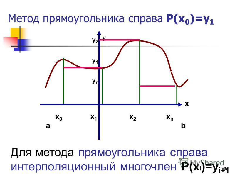 30 Метод прямоугольника справа Р(х 0 )=у 1 Для метода прямоугольника справа интерполяционный многочлен Р(х i )=у i+1 x y x0x0 ab x1x1 x2x2 xnxn y1y1 y2y2 ynyn