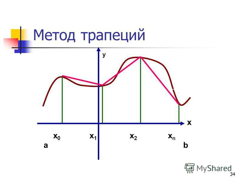 34 Метод трапеций x y x0x0 ab x1x1 x2x2 xnxn