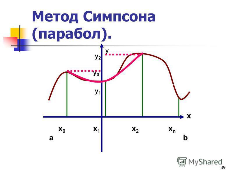 39 Метод Симпсона (парабол). у 2 у 2 у 0 у 0 у 1 у 1 x y x0x0 ab x1x1 x2x2 xnxn