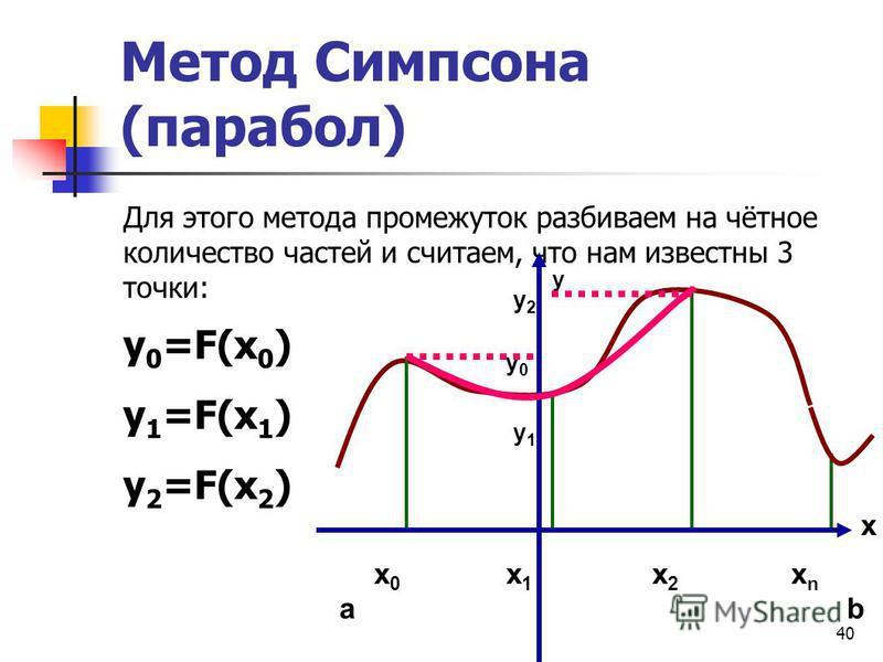 40 Метод Симпсона (парабол) Для этого метода промежуток разбиваем на чётное количество частей и считаем, что нам известны 3 точки: y 0 =F(x 0 ) y 1 =F(x 1 ) y 2 =F(x 2 ) у 2 у 2 у 0 у 0 у 1 у 1 x y x0x0 ab x1x1 x2x2 xnxn