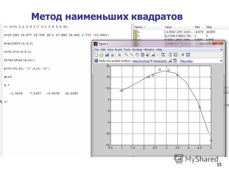 55 Метод наименьших квадратов