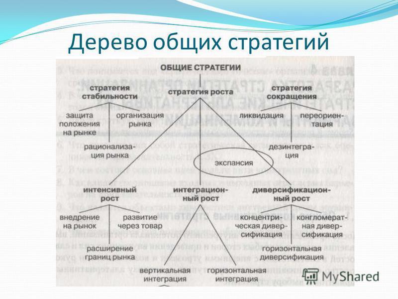 Дерево общих стратегий