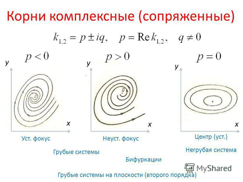 Корни комплексные (сопряженные) Уст. фокус Неуст. фокус Центр (уст.) Грубые системы Негрубая система Бифуркации Грубые системы на плоскости (второго порядка) y x y y xx