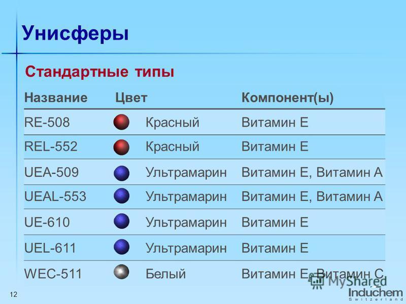 12 Унисферы Название ЦветКомпонент(ы) RE-508Красный Витамин E REL-552Красный Витамин E UEA-509Ультрамарин Витамин E, Витамин A UEAL-553Ультрамарин Витамин E, Витамин A UE-610Ультрамарин Витамин E UEL-611Ультрамарин Витамин E WEC-511Белый Витамин E, В