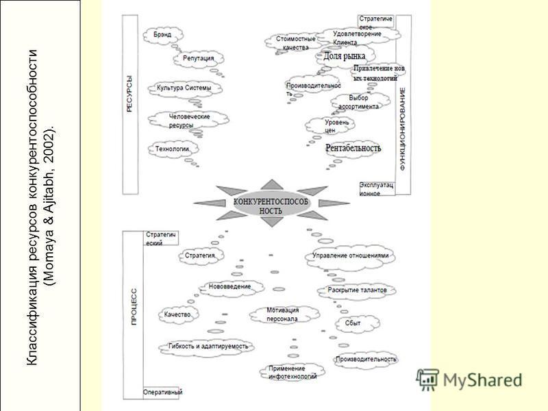 Классификация ресурсов конкурентоспособности (Momaya & Ajitabh, 2002).