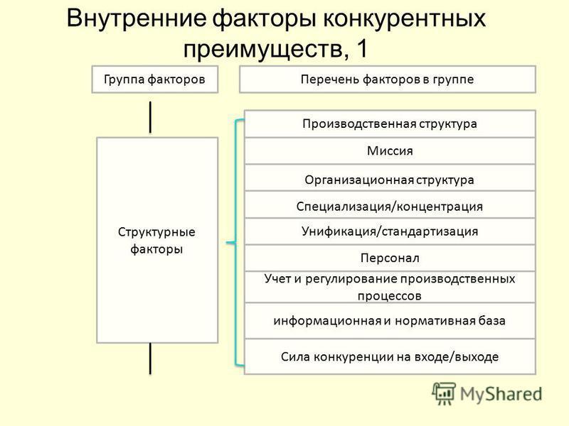 Внутренние факторы конкурентных преимуществ, 1 Группа факторов Перечень факторов в группе Производственная структура Миссия Организационная структура Специализация/концентрация Унификация/стандартизация Учет и регулирование производственных процессов