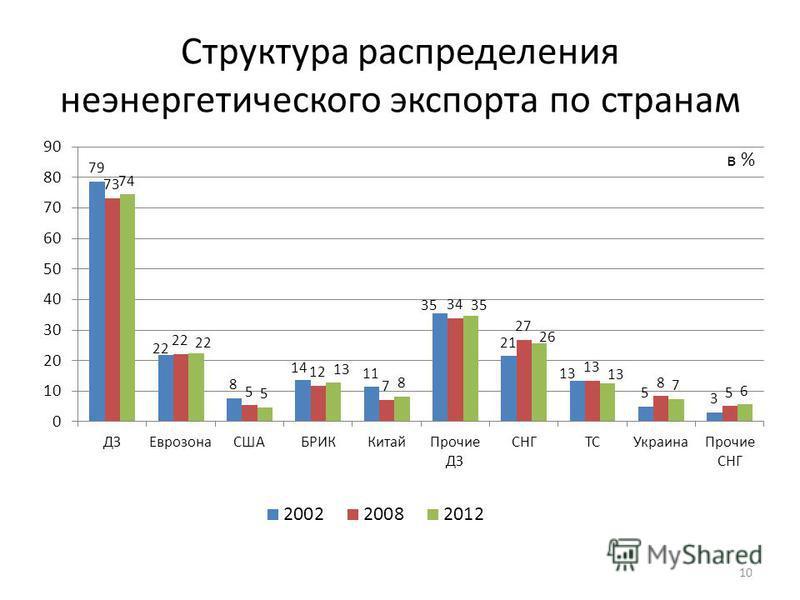 Структура распределения неэнергетического экспорта по странам 10 в %