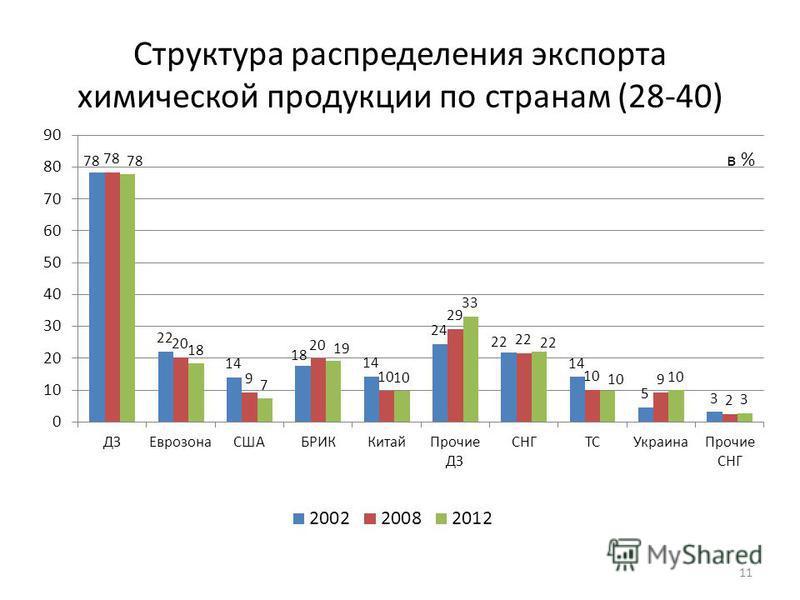 Структура распределения экспорта химической продукции по странам (28-40) 11 в %