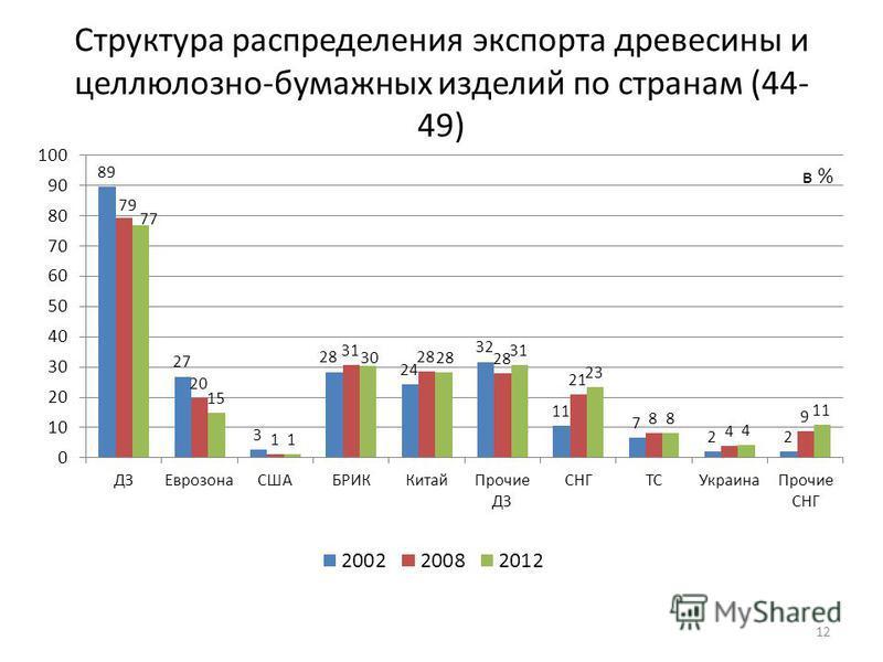 Структура распределения экспорта древесины и целлюлозно-бумажных изделий по странам (44- 49) 12 в %