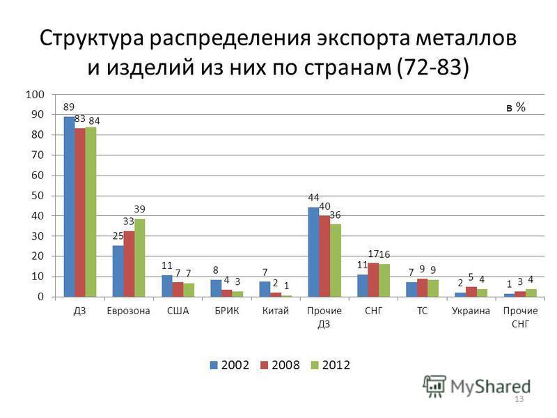 Структура распределения экспорта металлов и изделий из них по странам (72-83) 13 в %