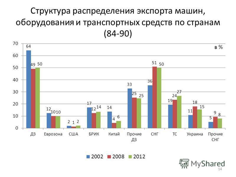 Структура распределения экспорта машин, оборудования и транспортных средств по странам (84-90) 14 в %
