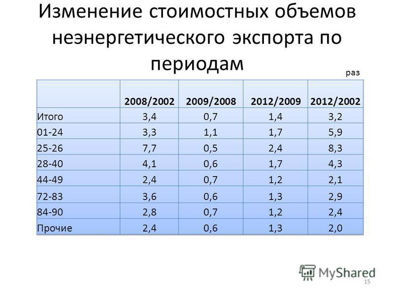 Изменение стоимостных объемов неэнергетического экспорта по периодам 15 раз