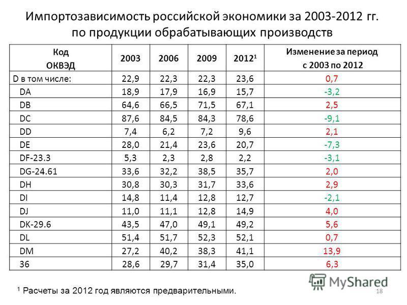 Импортозависимость российской экономики за 2003-2012 гг. по продукции обрабатывающих производств 18 Код ОКВЭД 2003200620092012 1 Изменение за период с 2003 по 2012 D в том числе:22,922,3 23,60,7 DA18,917,916,915,7-3,2 DB64,666,571,567,12,5 DC87,684,5