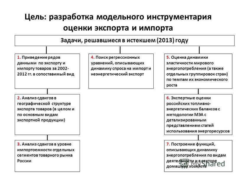 Цель: разработка модельного инструментария оценки экспорта и импорта 3 1. Приведение рядов данными по экспорту и импорту товаров за 2002- 2012 гг. в сопоставимый вид 2. Анализ сдвигов в географической структуре экспорта товаров (в целом и по основным