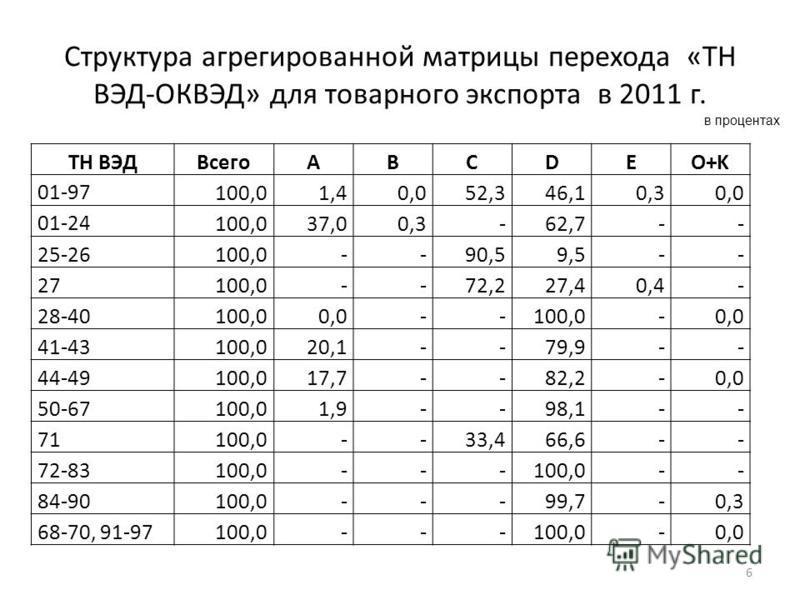 Структура агрегированной матрицы перехода «ТН ВЭД-ОКВЭД» для товарного экспорта в 2011 г. 6 ТН ВЭДВсегоABCDEO+K 01-97 100,01,40,052,346,10,30,0 01-24 100,037,00,3-62,7-- 25-26100,0--90,59,5-- 27100,0--72,227,40,4- 28-40100,00,0--100,0-0,0 41-43100,02