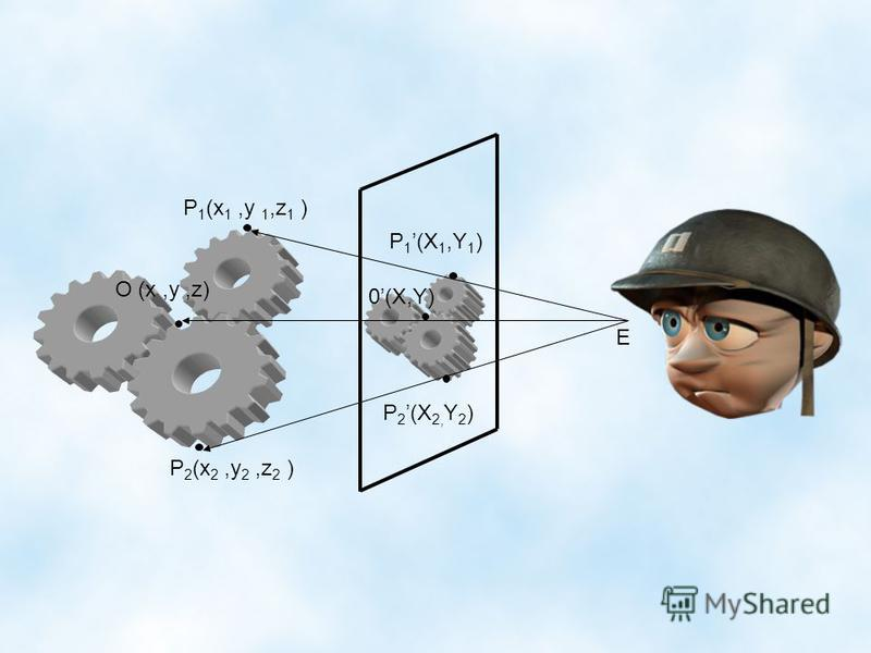 P 1 (x 1,y 1,z 1 ) P 2 (x 2,y 2,z 2 ) P 1 (X 1,Y 1 ) P 2 (X 2, Y 2 ) O (x,y,z) 0(X,Y) E