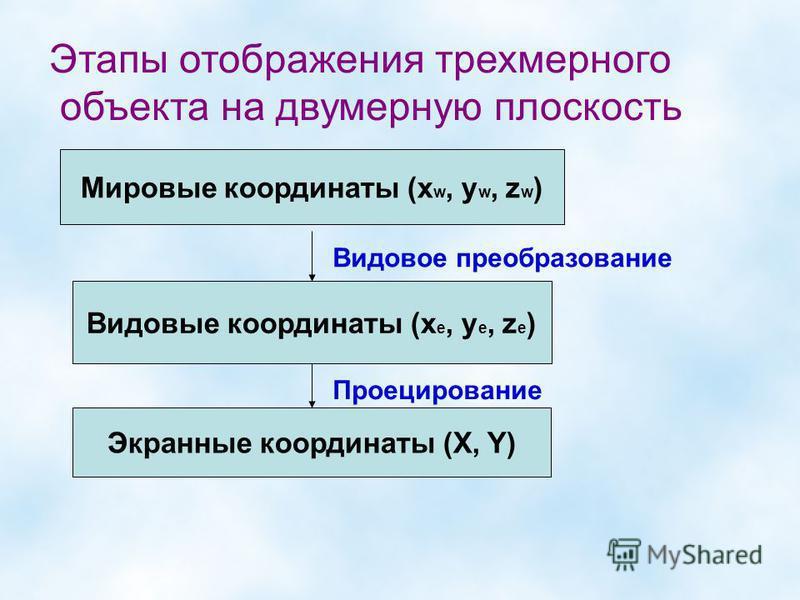 Этапы отображения трехмерного объекта на двумерную плоскость Мировые координаты (x w, y w, z w ) Видовое преобразование Видовые координаты (x e, y e, z e ) Проецирование Экранные координаты (X, Y)