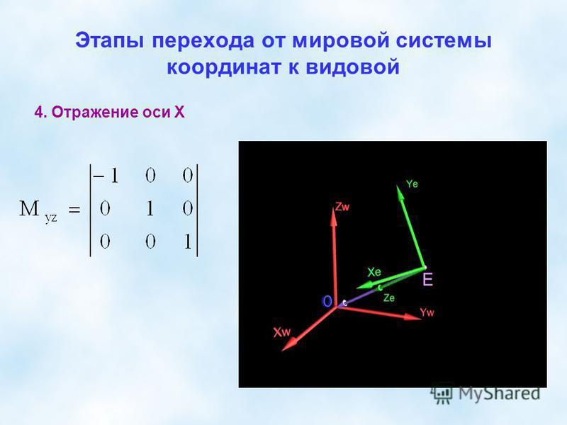 Этапы перехода от мировой системы координат к видовой 4. Отражение оси Х