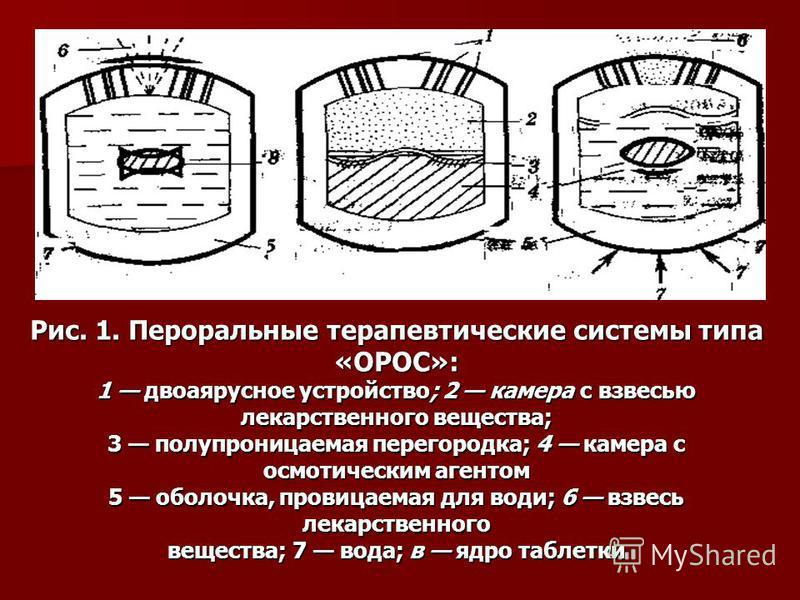 Рис. 1. Пероральные терапевтические системы типа «ОРОС»: 1 двоаярусное устройство; 2 камера с взвесью лекарственного вещества; 3 полупроницаемая перегородка; 4 камера с осмотическим агентом 5 оболочка, проницаемая для води; 6 взвесь лекарственного ве