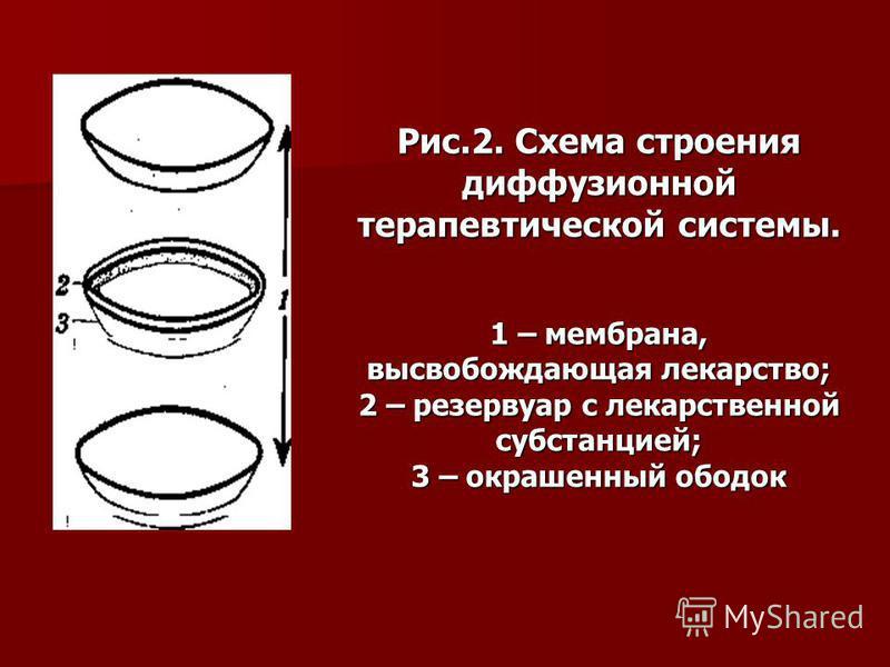 Рис.2. Схема строения диффузионной терапевтической системы. 1 – мембрана, высвобождающая лекарство; 2 – резервуар с лекарственной субстанцией; 3 – окрашенный ободок