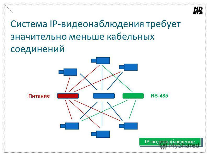 Система IP-видеонаблюдения требует значительно меньше кабельных соединений Питание RS-485 Аналоговая система IP-видеонаблюдение