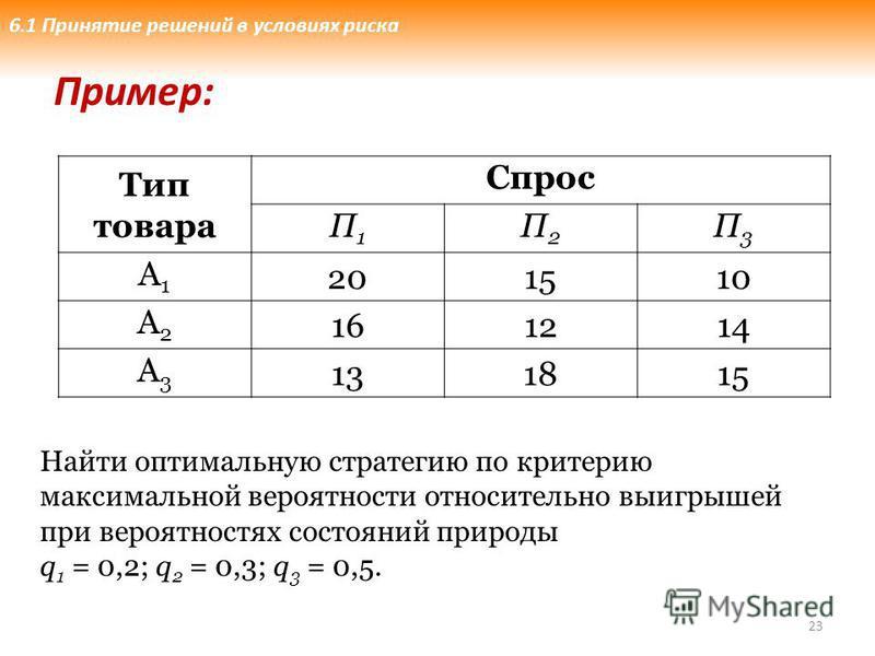 23 Тип товара Спрос П1П1 П2П2 П3П3 А1А1 201510 А2А2 161214 А3А3 131815 Пример: Найти оптимальную стратегию по критерию максимальной вероятности относительно выигрышей при вероятностях состояний природы q 1 = 0,2; q 2 = 0,3; q 3 = 0,5. 6.1 Принятие ре