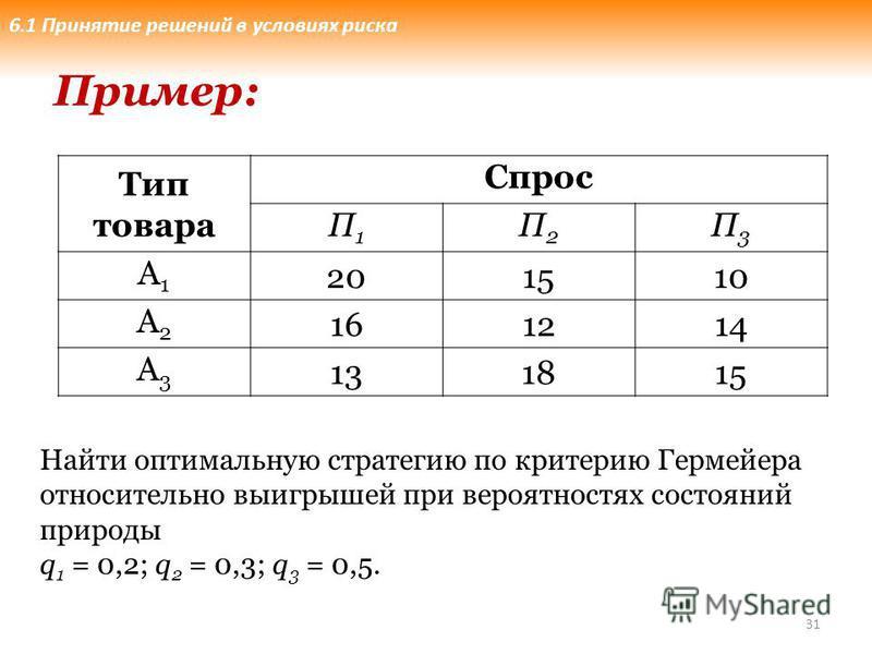 31 Тип товара Спрос П1П1 П2П2 П3П3 А1А1 201510 А2А2 161214 А3А3 131815 Пример: Найти оптимальную стратегию по критерию Гермейера относительно выигрышей при вероятностях состояний природы q 1 = 0,2; q 2 = 0,3; q 3 = 0,5. 6.1 Принятие решений в условия