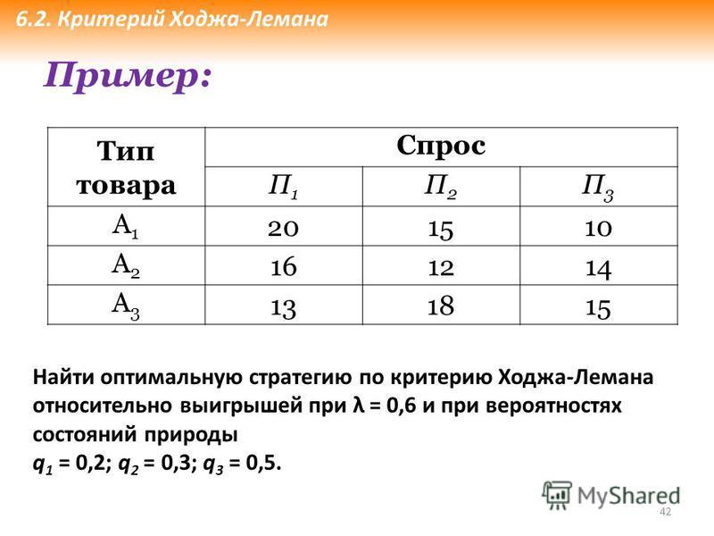 42 Тип товара Спрос П1П1 П2П2 П3П3 А1А1 201510 А2А2 161214 А3А3 131815 Пример: Найти оптимальную стратегию по критерию Ходжа-Лемана относительно выигрышей при λ = 0,6 и при вероятностях состояний природы q 1 = 0,2; q 2 = 0,3; q 3 = 0,5. 6.2. Критерий