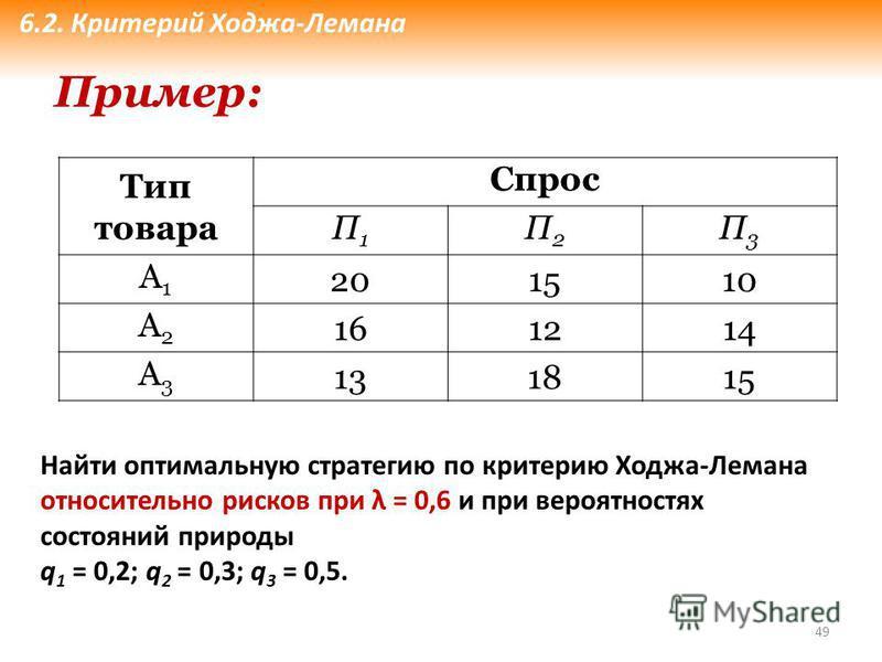 49 Тип товара Спрос П1П1 П2П2 П3П3 А1А1 201510 А2А2 161214 А3А3 131815 Пример: Найти оптимальную стратегию по критерию Ходжа-Лемана относительно рисков при λ = 0,6 и при вероятностях состояний природы q 1 = 0,2; q 2 = 0,3; q 3 = 0,5. 6.2. Критерий Хо