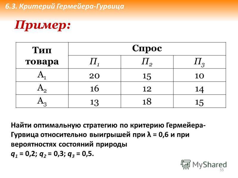 55 Тип товара Спрос П1П1 П2П2 П3П3 А1А1 201510 А2А2 161214 А3А3 131815 Пример: Найти оптимальную стратегию по критерию Гермейера- Гурвица относительно выигрышей при λ = 0,6 и при вероятностях состояний природы q 1 = 0,2; q 2 = 0,3; q 3 = 0,5. 6.3. Кр