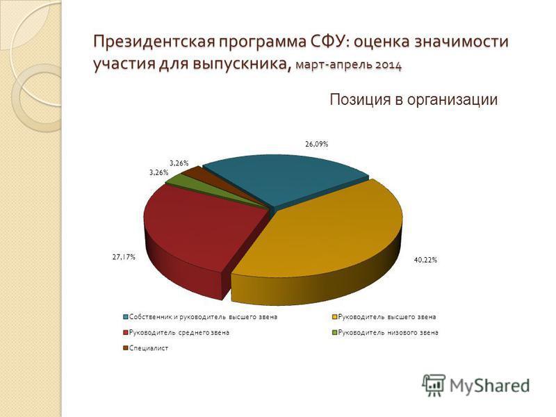 Президентская программа СФУ : оценка значимости участия для выпускника, март - апрель 2014 Позиция в организации