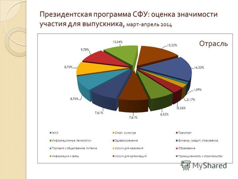Президентская программа СФУ : оценка значимости участия для выпускника, март - апрель 2014 Отрасль