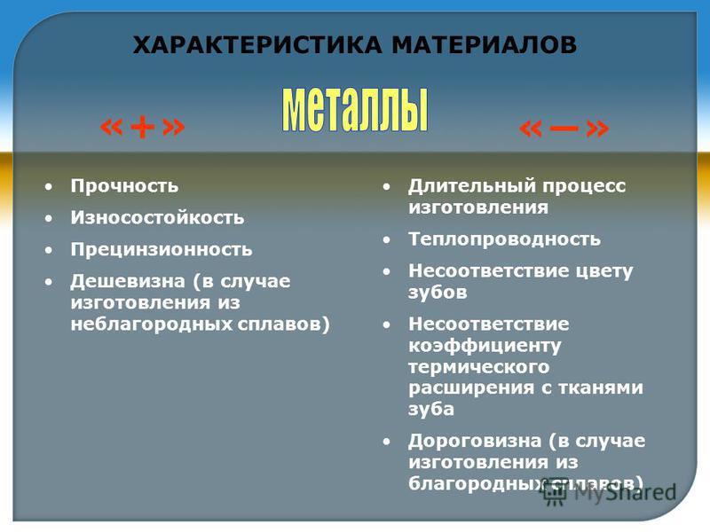 ХАРАКТЕРИСТИКА МАТЕРИАЛОВ Прочность Износостойкость Прецинзионность Дешевизна (в случае изготовления из неблагородных сплавов) Длительный процесс изготовления Теплопроводность Несоответствие цвету зубов Несоответствие коэффициенту термического расшир
