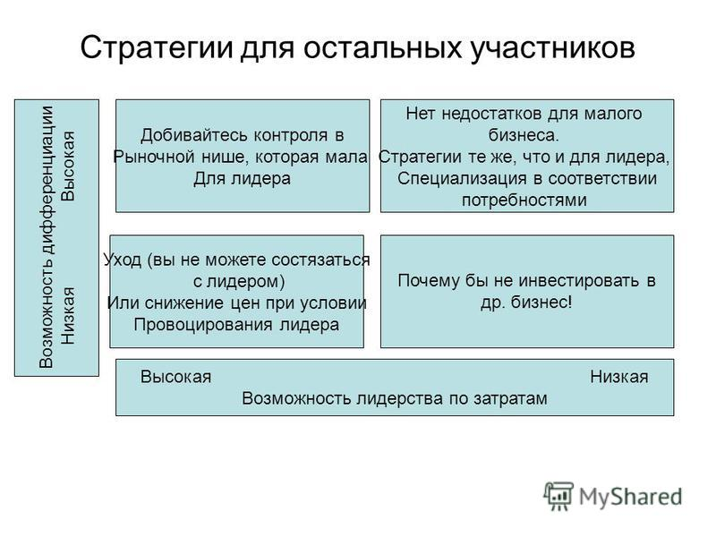 Стратегии для остальных участников Возможность дифференциации Низкая Высокая Добивайтесь контроля в Рыночной нише, которая мала Для лидера Нет недостатков для малого бизнеса. Стратегии те же, что и для лидера, Специализация в соответствии потребностя