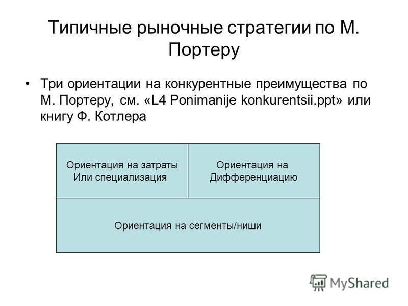 Типичные рыночные стратегии по М. Портеру Три ориентации на конкурентные преимущества по М. Портеру, см. «L4 Ponimanije konkurentsii.ppt» или книгу Ф. Котлера Ориентация на затраты Или специализация Ориентация на Дифференциацию Ориентация на сегменты