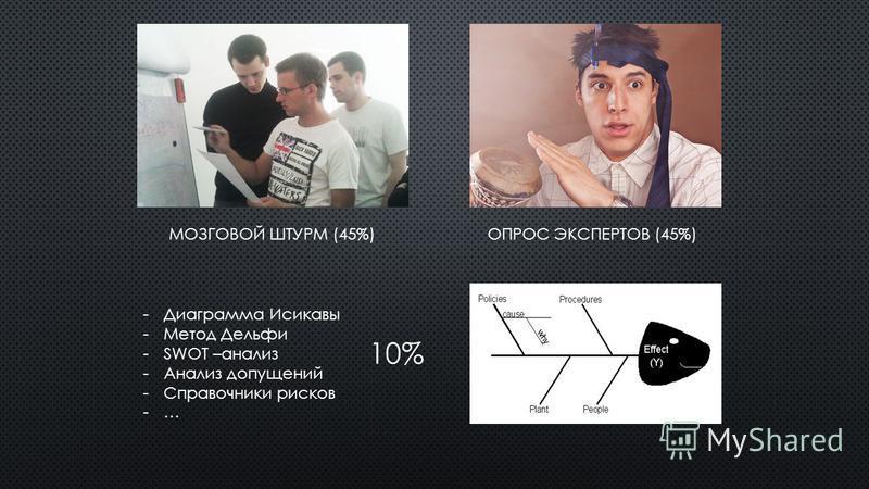 МОЗГОВОЙ ШТУРМ (45%)ОПРОС ЭКСПЕРТОВ (45%) -Диаграмма Исикавы -Метод Дельфи -SWOT –анализ -Анализ допущений -Справочники рисков -… 10%